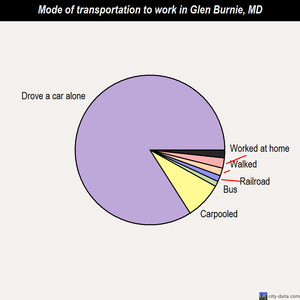 Glen Burnie mode of transportation to work chart