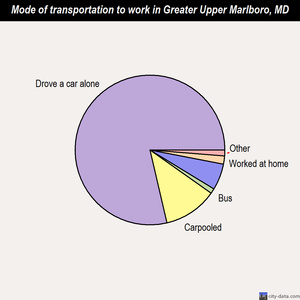 Greater Upper Marlboro mode of transportation to work chart
