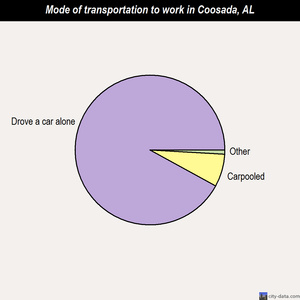 Coosada mode of transportation to work chart