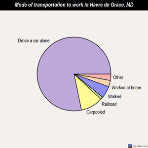 Havre de Grace mode of transportation to work chart