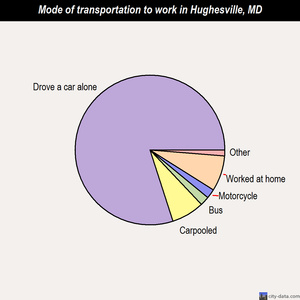 Hughesville mode of transportation to work chart