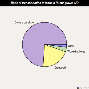 Huntingtown mode of transportation to work chart