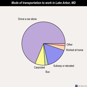 Lake Arbor mode of transportation to work chart