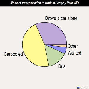 Langley Park mode of transportation to work chart