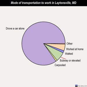 Laytonsville mode of transportation to work chart