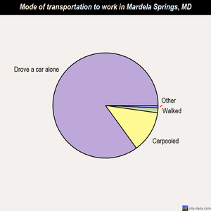 Mardela Springs mode of transportation to work chart