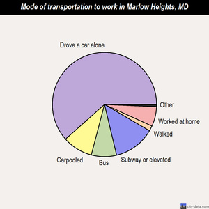 Marlow Heights mode of transportation to work chart