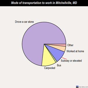 Mitchellville mode of transportation to work chart