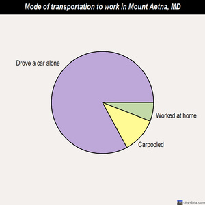 Mount Aetna mode of transportation to work chart