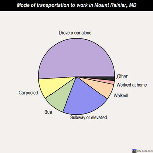 Mount Rainier mode of transportation to work chart