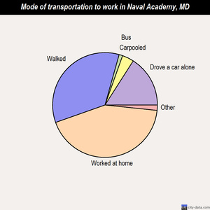 Naval Academy mode of transportation to work chart