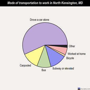 North Kensington mode of transportation to work chart
