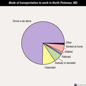 North Potomac mode of transportation to work chart