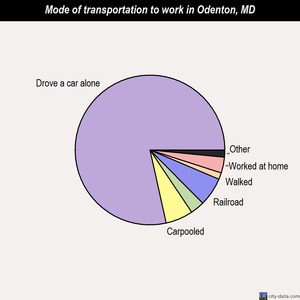 Odenton mode of transportation to work chart