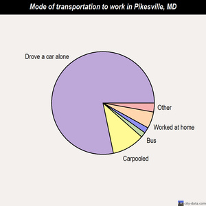 Pikesville mode of transportation to work chart