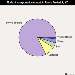 Prince Frederick mode of transportation to work chart