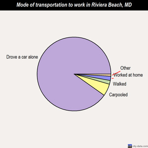 Riviera Beach mode of transportation to work chart