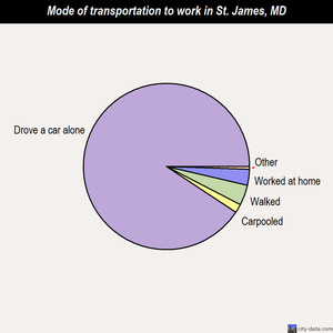St. James mode of transportation to work chart