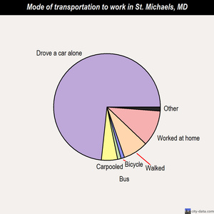 St. Michaels mode of transportation to work chart