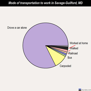 Savage-Guilford mode of transportation to work chart