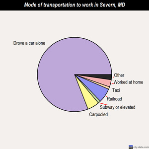 Severn mode of transportation to work chart