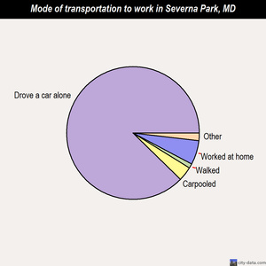 Severna Park mode of transportation to work chart