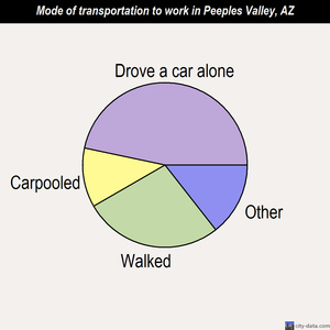 Peeples Valley mode of transportation to work chart