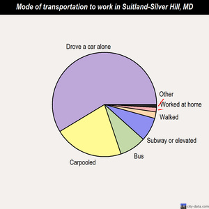 Suitland-Silver Hill mode of transportation to work chart
