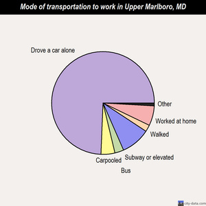 Upper Marlboro mode of transportation to work chart