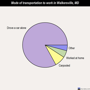Walkersville mode of transportation to work chart
