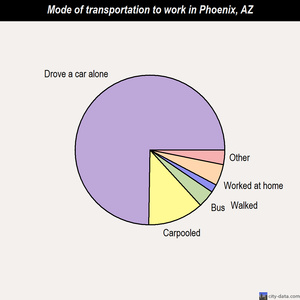 Phoenix mode of transportation to work chart