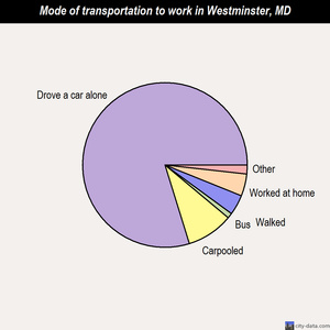 Westminster mode of transportation to work chart