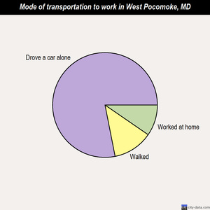 West Pocomoke mode of transportation to work chart