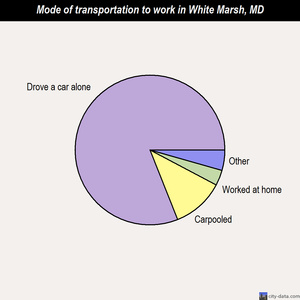 White Marsh mode of transportation to work chart