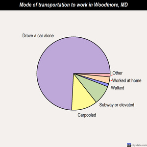 Woodmore mode of transportation to work chart