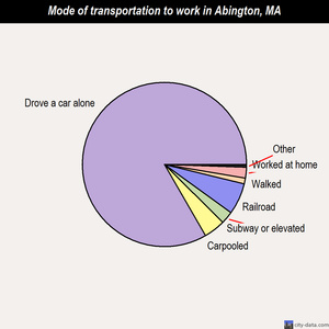 Abington mode of transportation to work chart