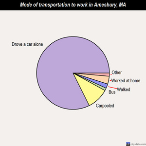 Amesbury mode of transportation to work chart