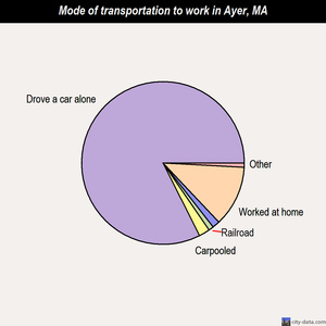 Ayer mode of transportation to work chart