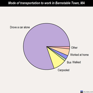 Barnstable Town mode of transportation to work chart