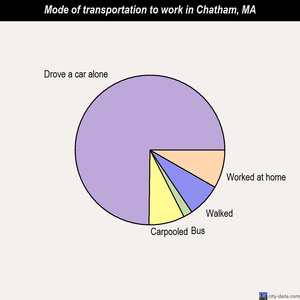 Chatham mode of transportation to work chart