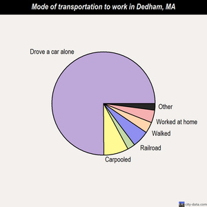 Dedham mode of transportation to work chart