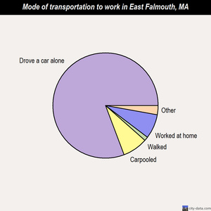 East Falmouth mode of transportation to work chart