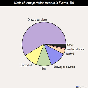 Everett mode of transportation to work chart