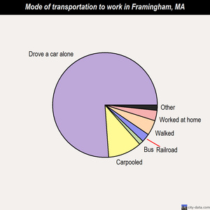 Framingham mode of transportation to work chart