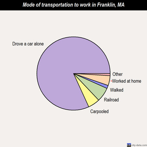 Franklin mode of transportation to work chart