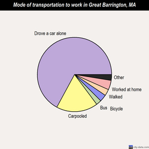 Great Barrington mode of transportation to work chart