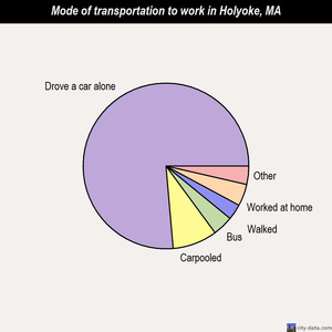 Holyoke mode of transportation to work chart
