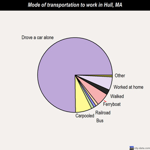 Hull mode of transportation to work chart