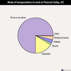 Prescott Valley mode of transportation to work chart