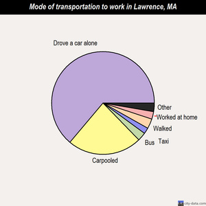 Lawrence mode of transportation to work chart